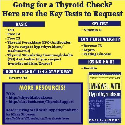 T4 thyroid test